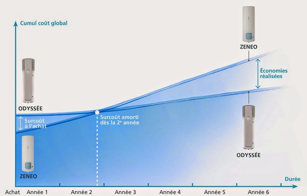 Amortissement atlantic chauffe eau odysse versus zeneo